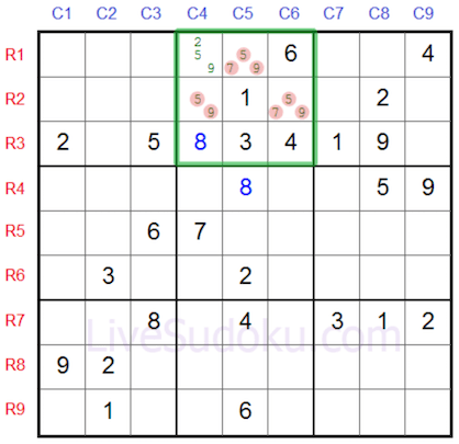 3 cells in a 3 x 3 sudoku cube sharing 3 digits tells us that they cannot be in any of the other cells in that cube.